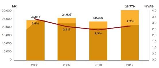 La evolución de la producción agrícola en España 2010-2019 - PARTE II
