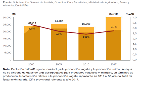 La evolución de la producción agrícola en España 2010-2019 - PARTE II - imagen 2
