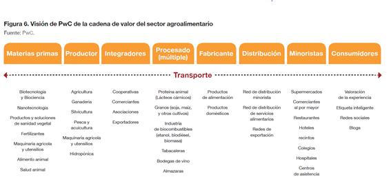 La evolución de la producción agrícola en España 2010-2019 - PARTE II - imagen 4